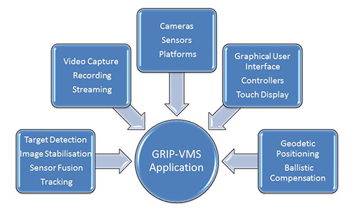 video management image