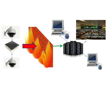 image of Video Management and Compression diagram